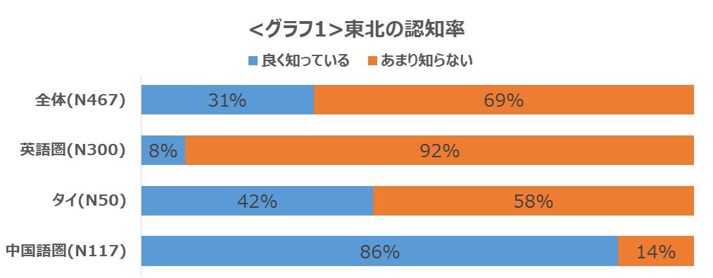 グラフ1_東北の認知率