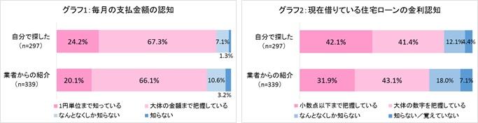 グラフ1、2