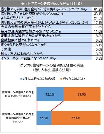表4、グラフ5