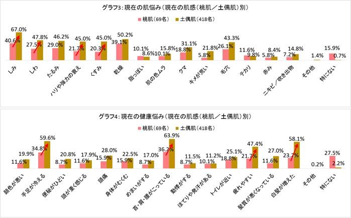 グラフ3、4