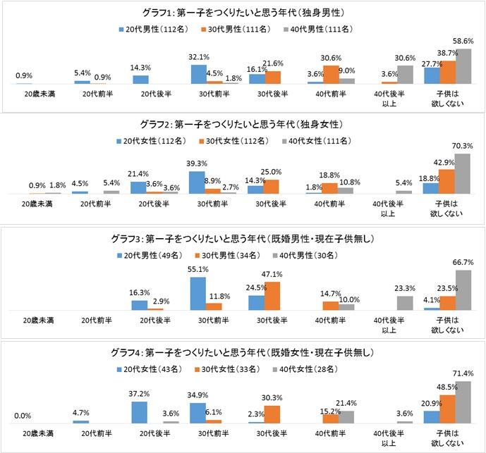 【グラフ1】~【グラフ4】 第一子をつくりたいと思う年代