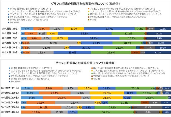 【グラフ5】【グラフ6】 配偶者との家事分担について