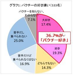 【グラフ1】パクチーの好き嫌い