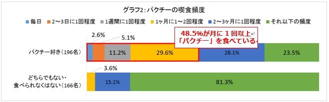 【グラフ2】パクチーの喫食頻度