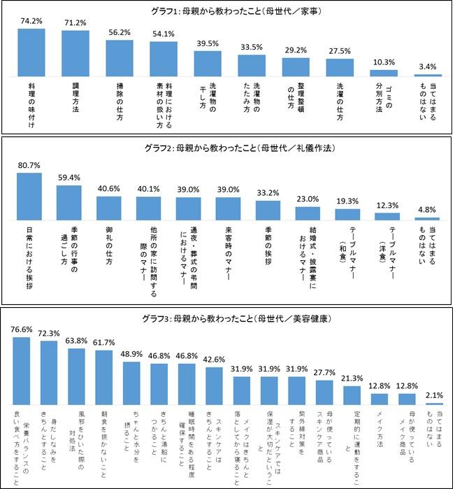 グラフ1~3