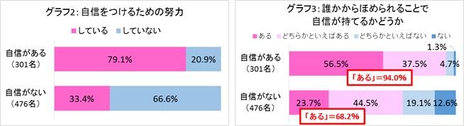 グラフ2 グラフ3