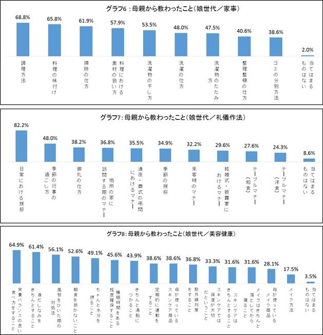 グラフ6~8