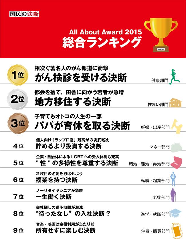 award15_01