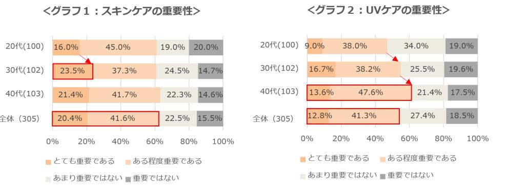 グラフ1、グラフ2
