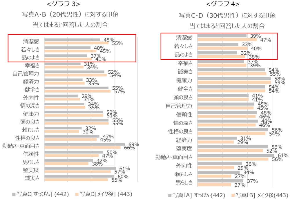 グラフ3、グラフ4