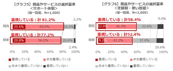 グラフ5,6