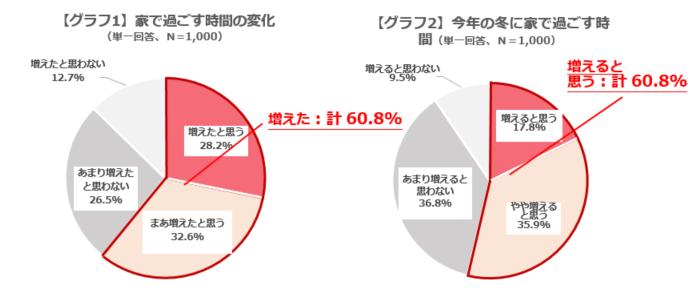 グラフ1,2