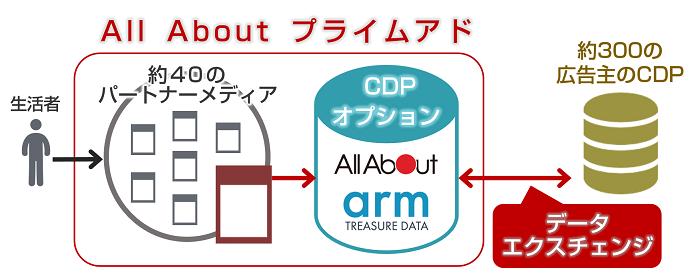 「All About プライムアド CDPオプション」を導入するパブリッシャーのイメージ図1