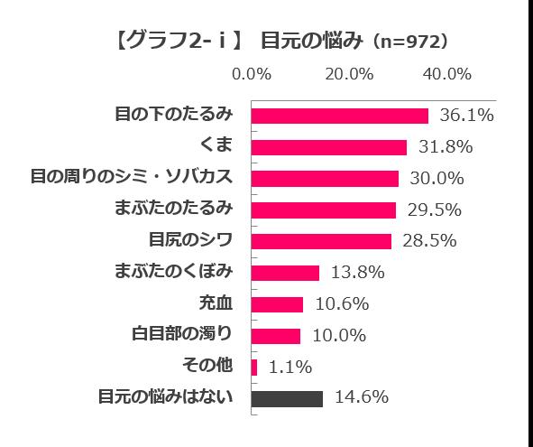 グラフ2-ⅱ