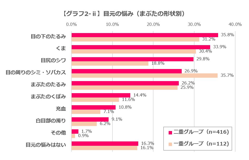 グラフ2-ⅰ