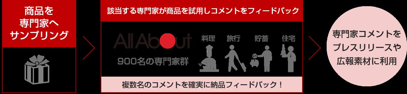 「ガイドPR」のイメージ図