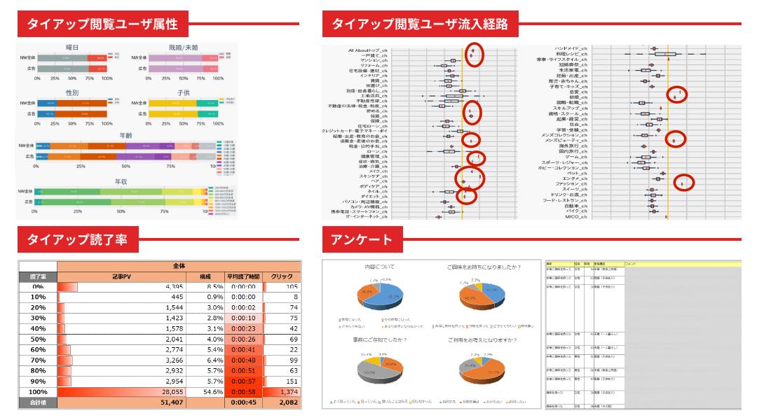 詳細な配信分析レポート